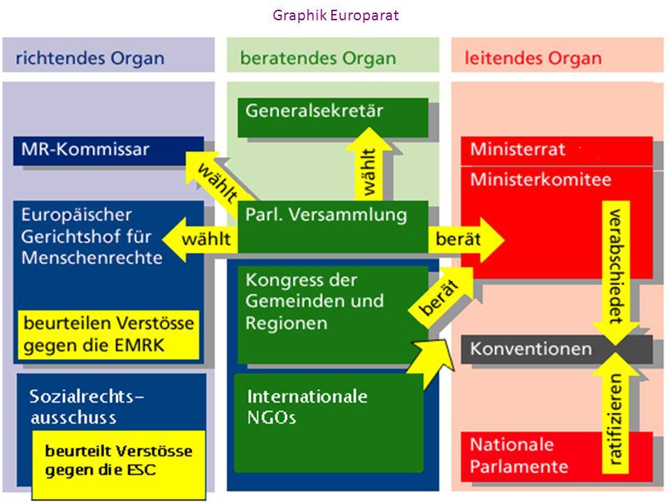 Graphik Europarat Grafik Europarat: