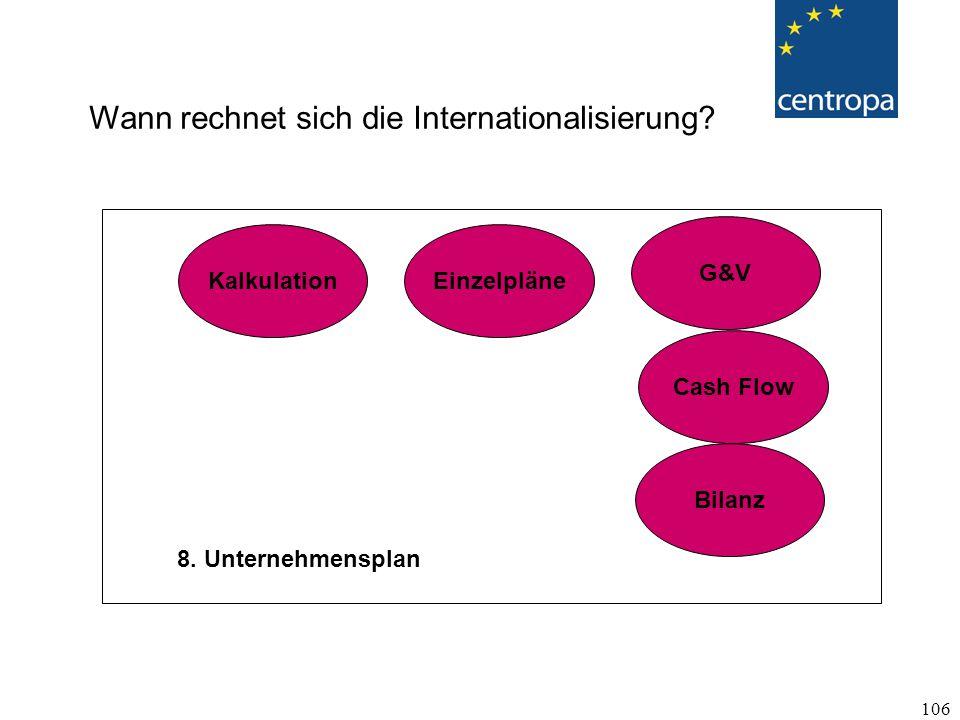 Wann rechnet sich die Internationalisierung