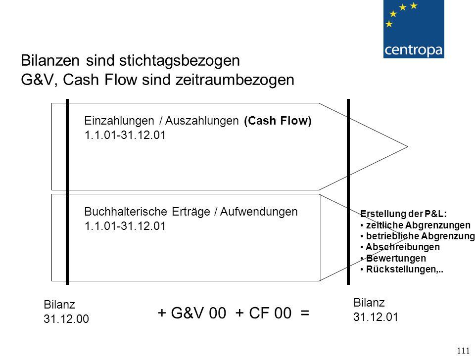 Bilanzen sind stichtagsbezogen G&V, Cash Flow sind zeitraumbezogen