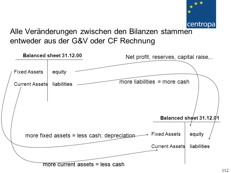 Alle Veränderungen zwischen den Bilanzen stammen entweder aus der G&V oder CF Rechnung