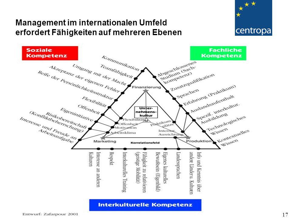 Management im internationalen Umfeld erfordert Fähigkeiten auf mehreren Ebenen