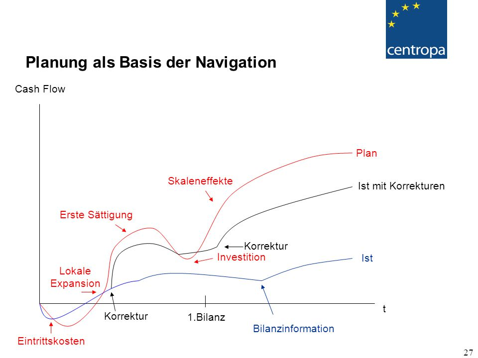 Planung als Basis der Navigation