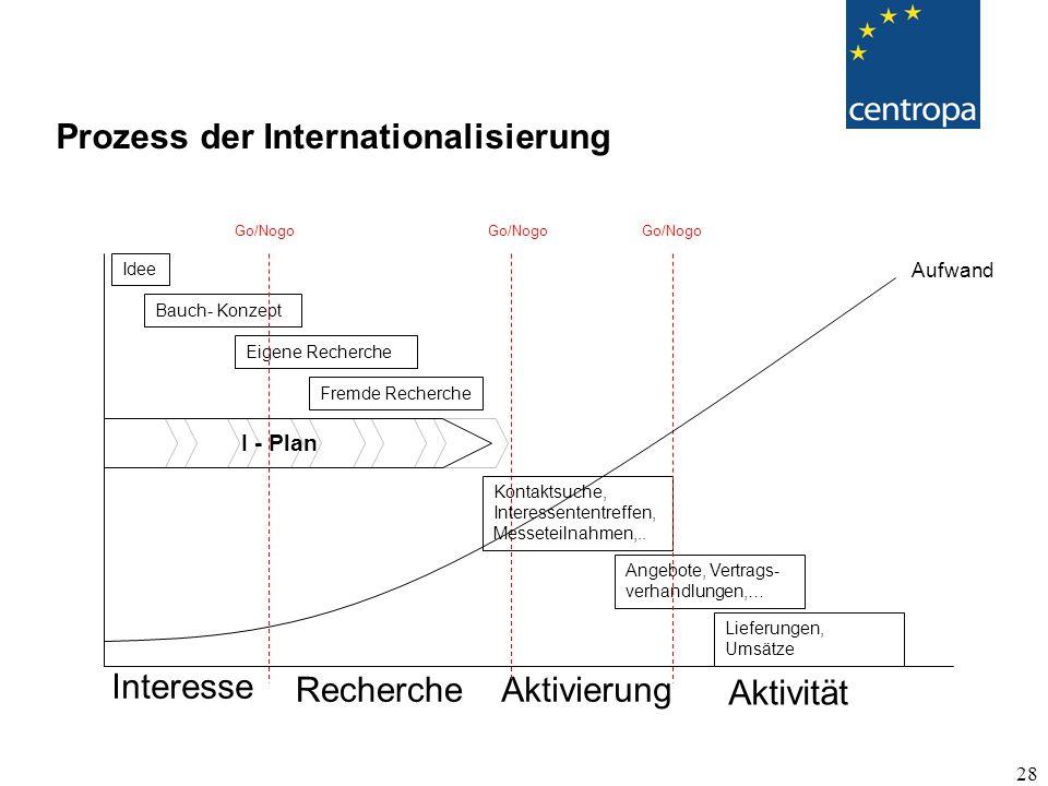 Prozess der Internationalisierung