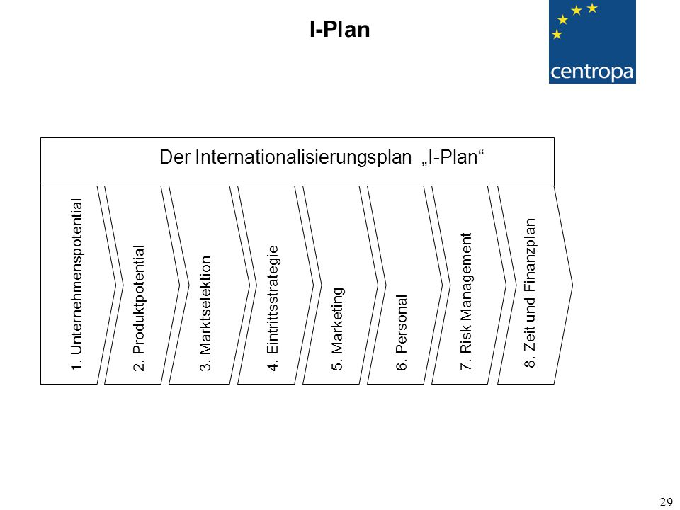 "I-Plan Der Internationalisierungsplan ""I-Plan"