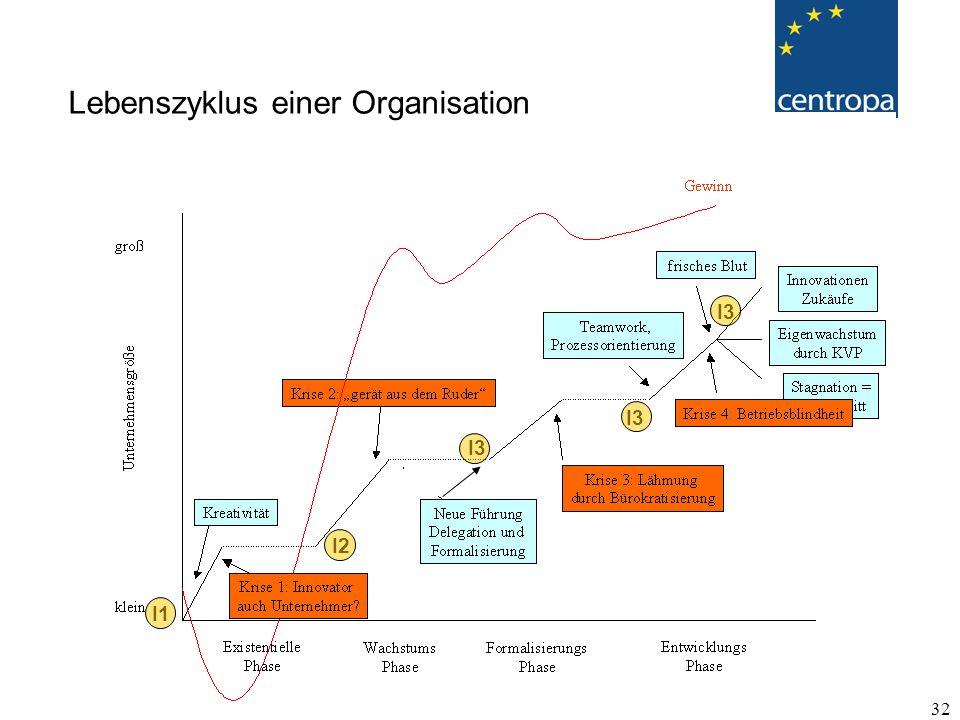Lebenszyklus einer Organisation
