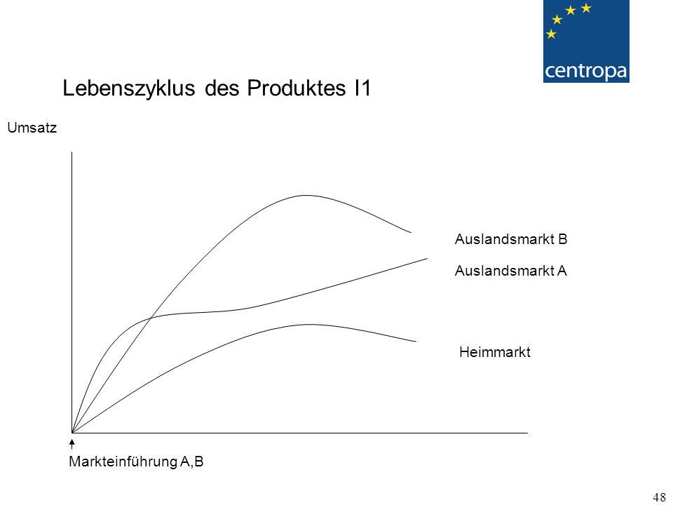 Lebenszyklus des Produktes I1