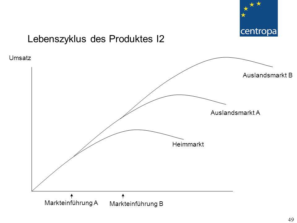 Lebenszyklus des Produktes I2