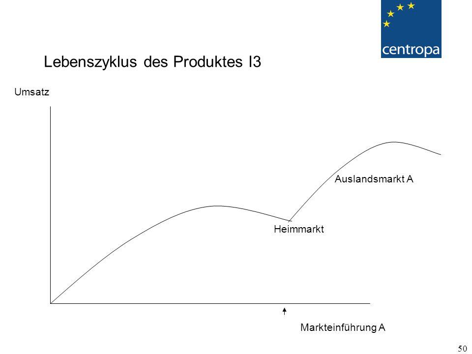 Lebenszyklus des Produktes I3