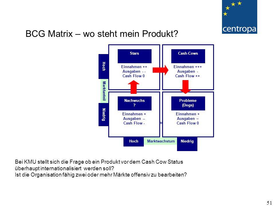 BCG Matrix – wo steht mein Produkt