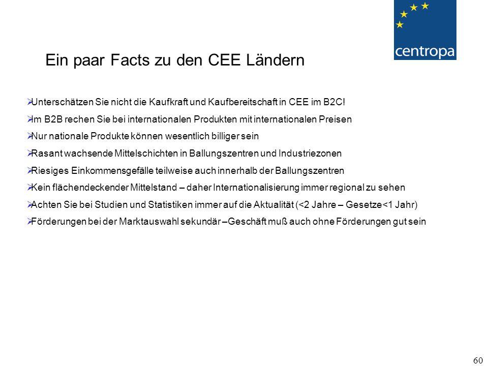 Ein paar Facts zu den CEE Ländern