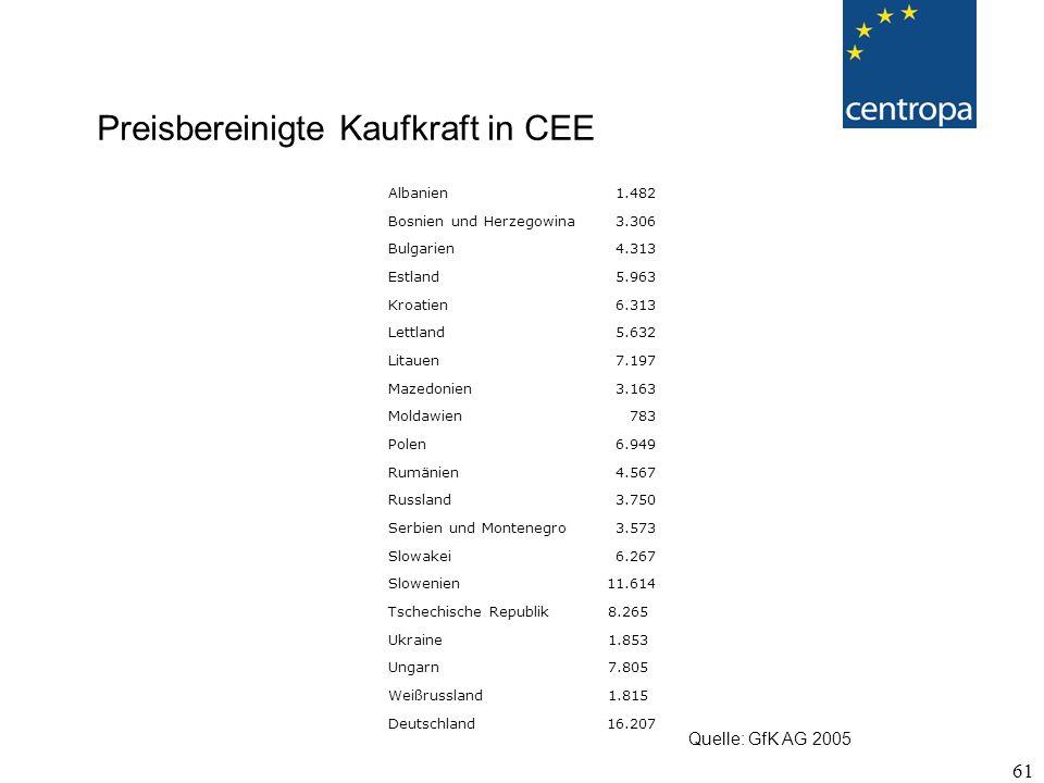 Preisbereinigte Kaufkraft in CEE