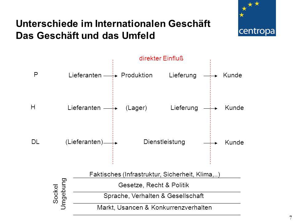 Unterschiede im Internationalen Geschäft Das Geschäft und das Umfeld