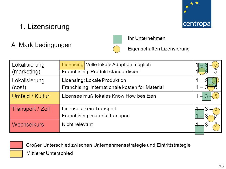 1. Lizensierung A. Marktbedingungen Lokalisierung (marketing)