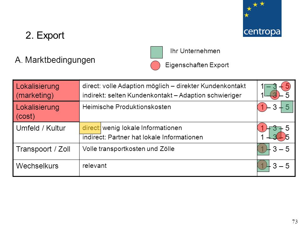 2. Export A. Marktbedingungen Lokalisierung (marketing)