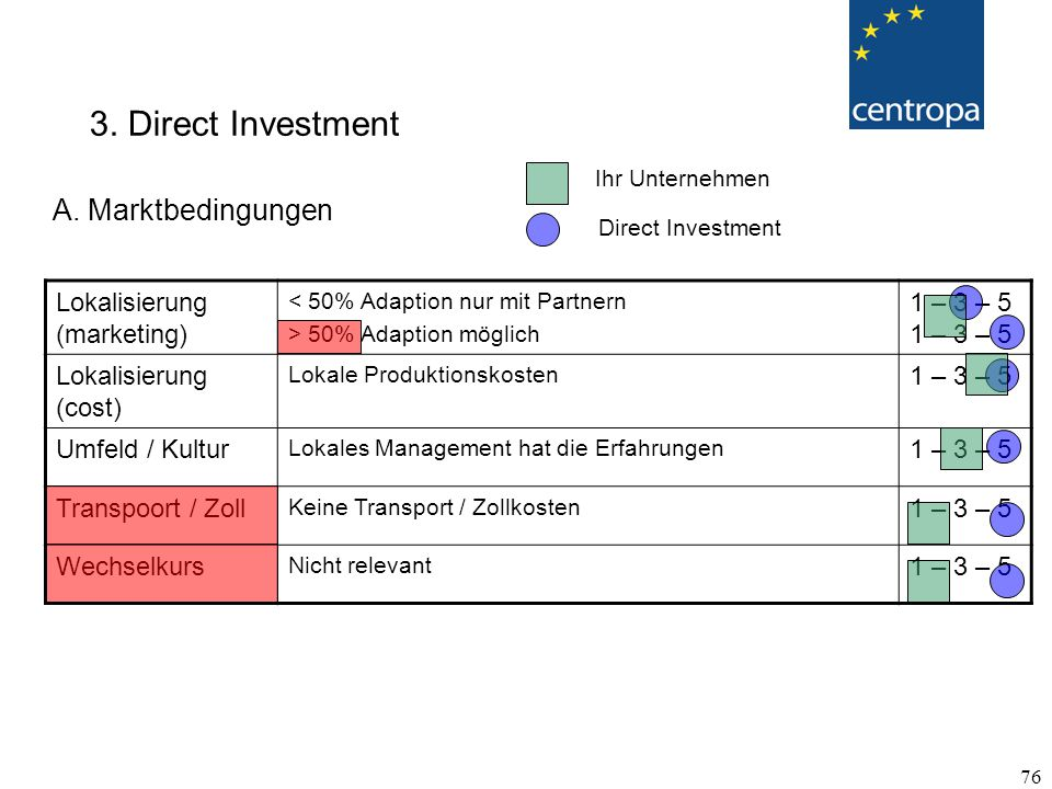 3. Direct Investment A. Marktbedingungen Lokalisierung (marketing)