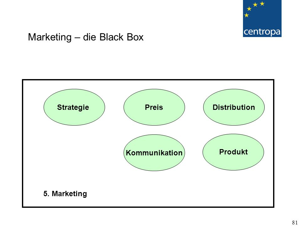 Marketing – die Black Box