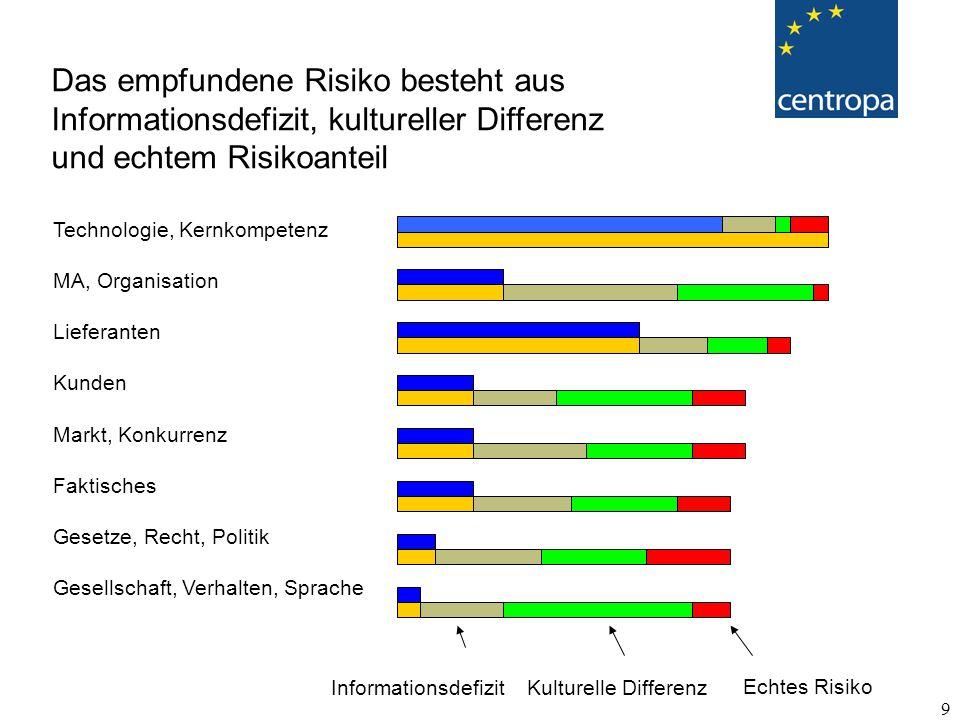 Das empfundene Risiko besteht aus Informationsdefizit, kultureller Differenz und echtem Risikoanteil