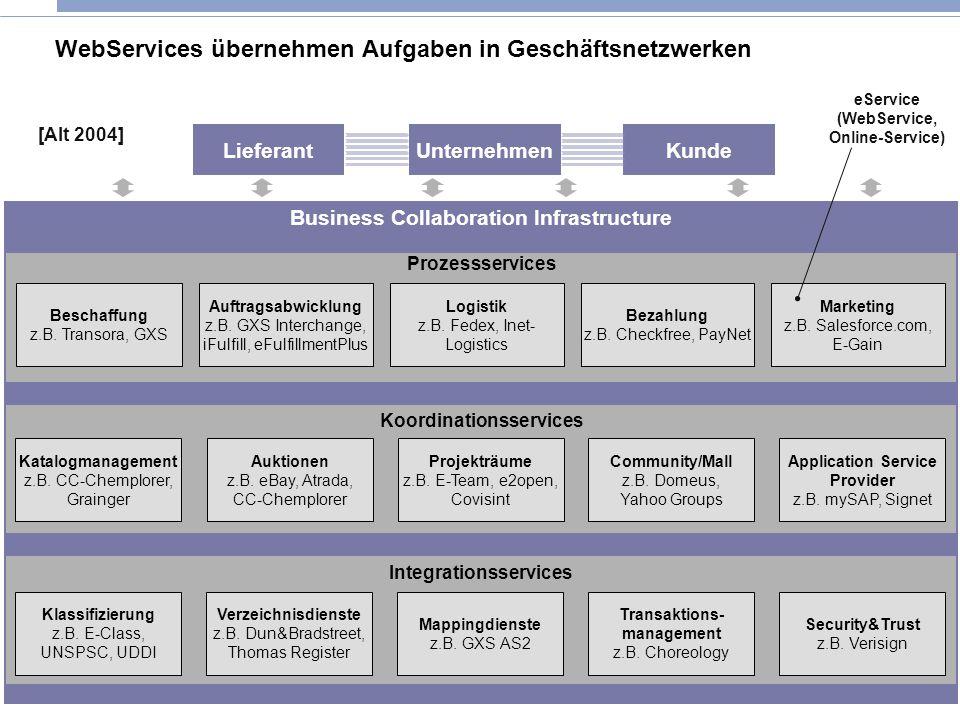 WebServices übernehmen Aufgaben in Geschäftsnetzwerken