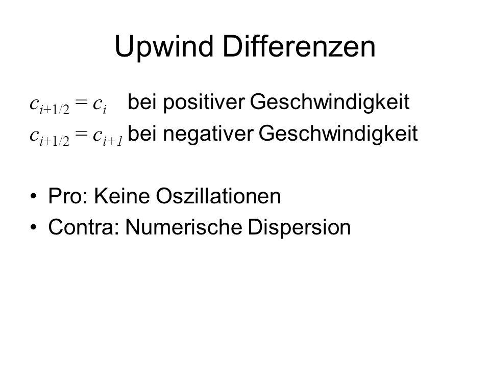Upwind Differenzen ci+1/2 = ci bei positiver Geschwindigkeit