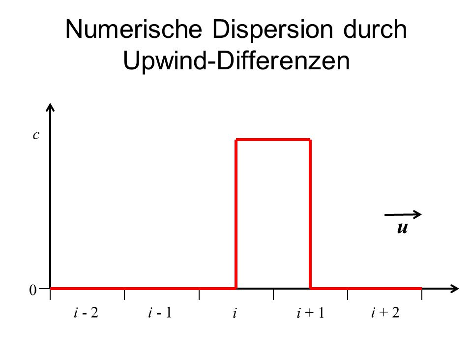 Numerische Dispersion durch Upwind-Differenzen