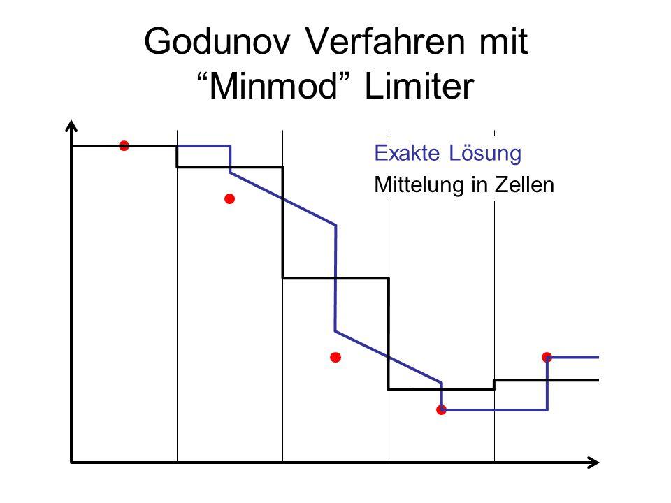 Godunov Verfahren mit Minmod Limiter