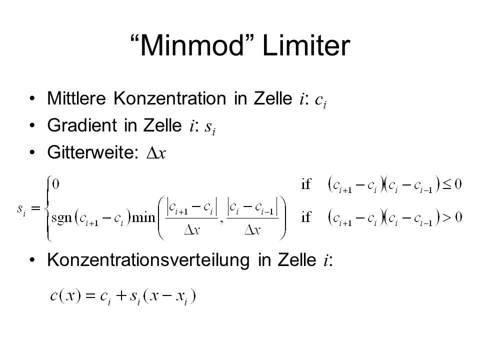 Minmod Limiter Mittlere Konzentration in Zelle i: ci