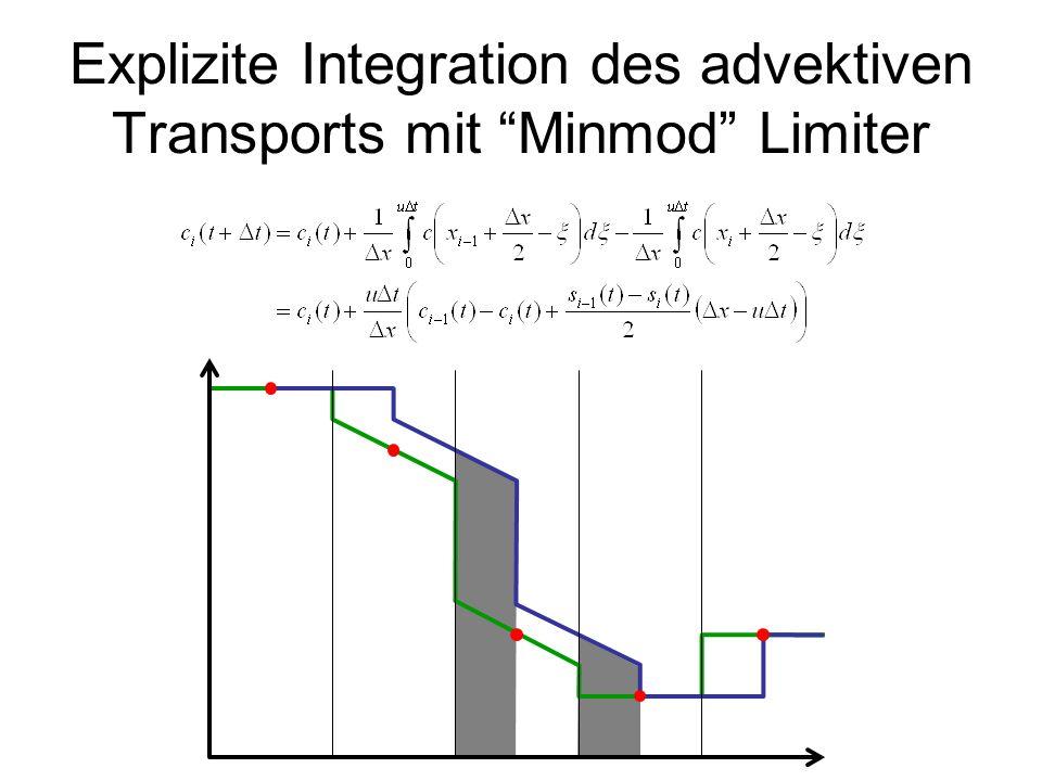 Explizite Integration des advektiven Transports mit Minmod Limiter