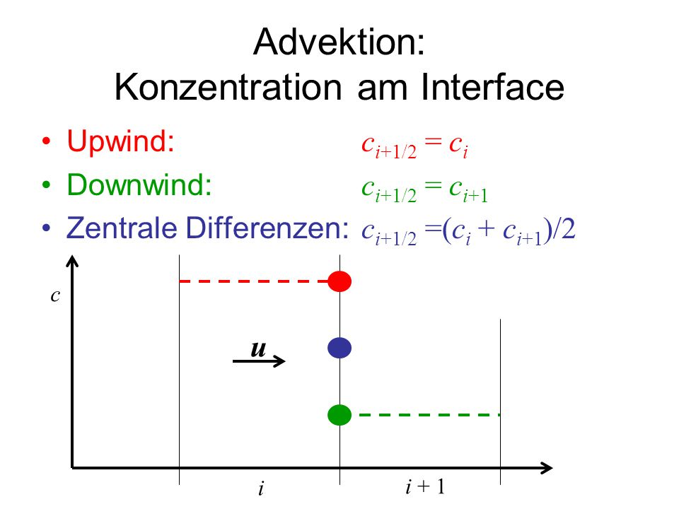 Advektion: Konzentration am Interface