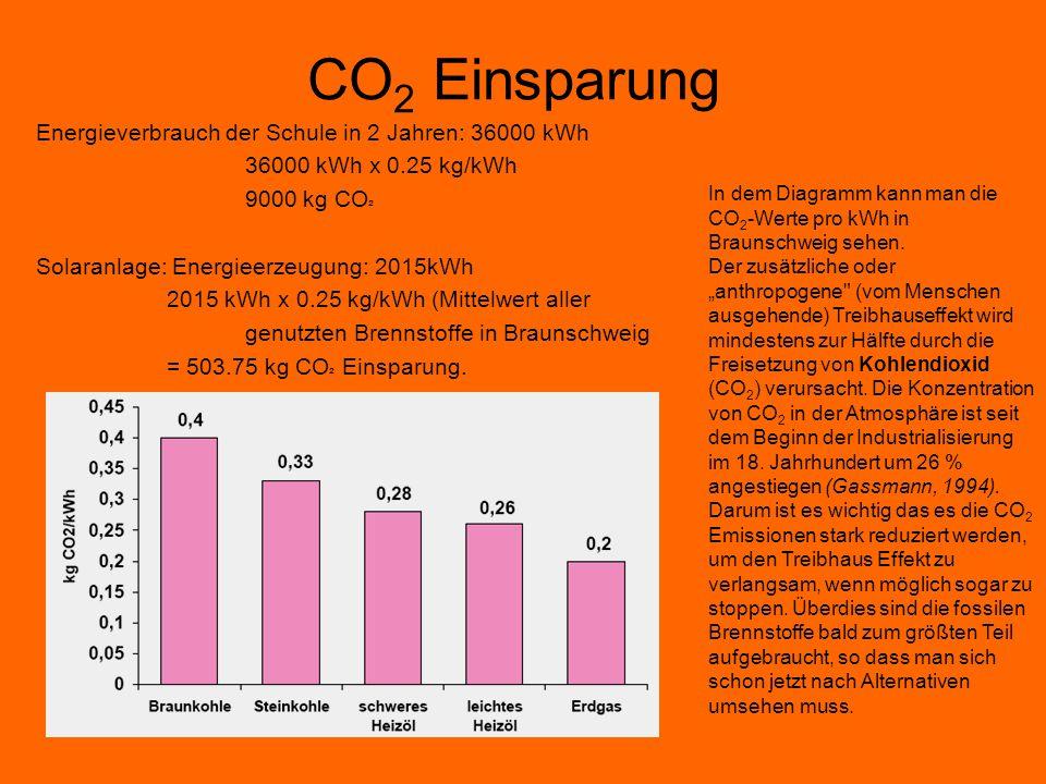 CO2 Einsparung Energieverbrauch der Schule in 2 Jahren: 36000 kWh
