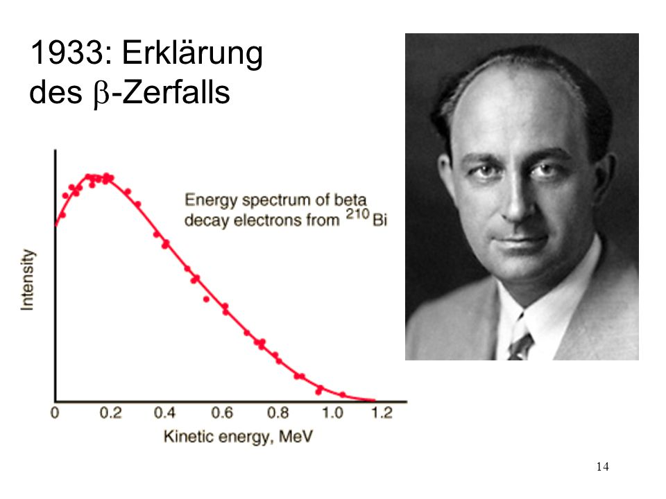 1933: Erklärung des b-Zerfalls