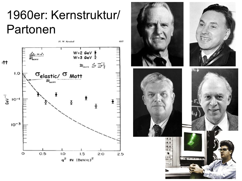 1960er: Kernstruktur/ Partonen
