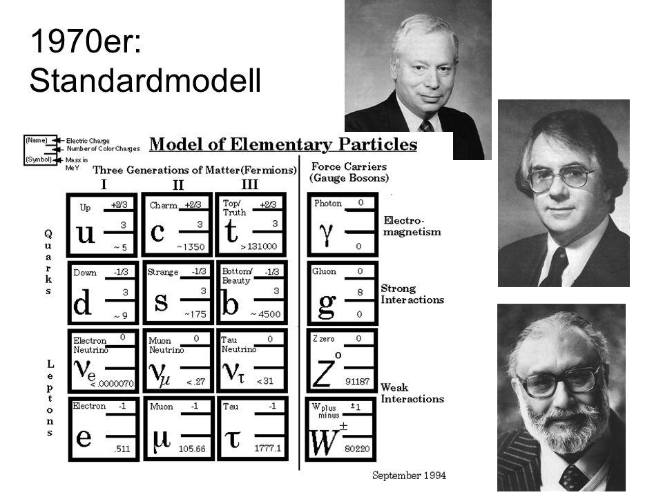 1970er: Standardmodell