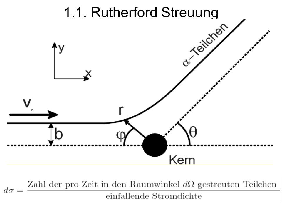 1.1. Rutherford Streuung