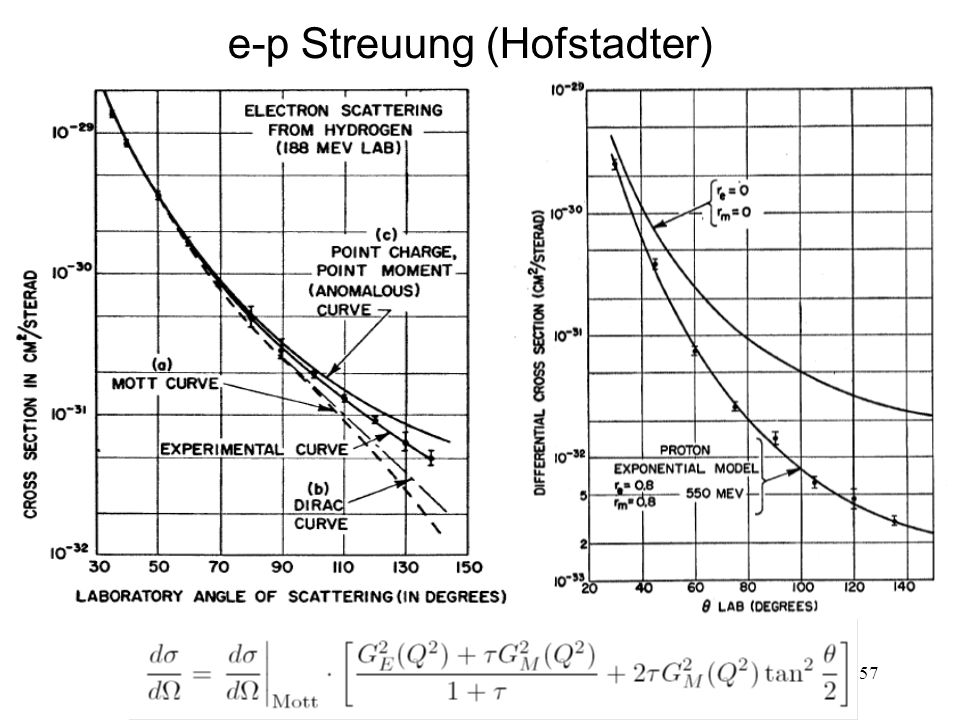 e-p Streuung (Hofstadter)