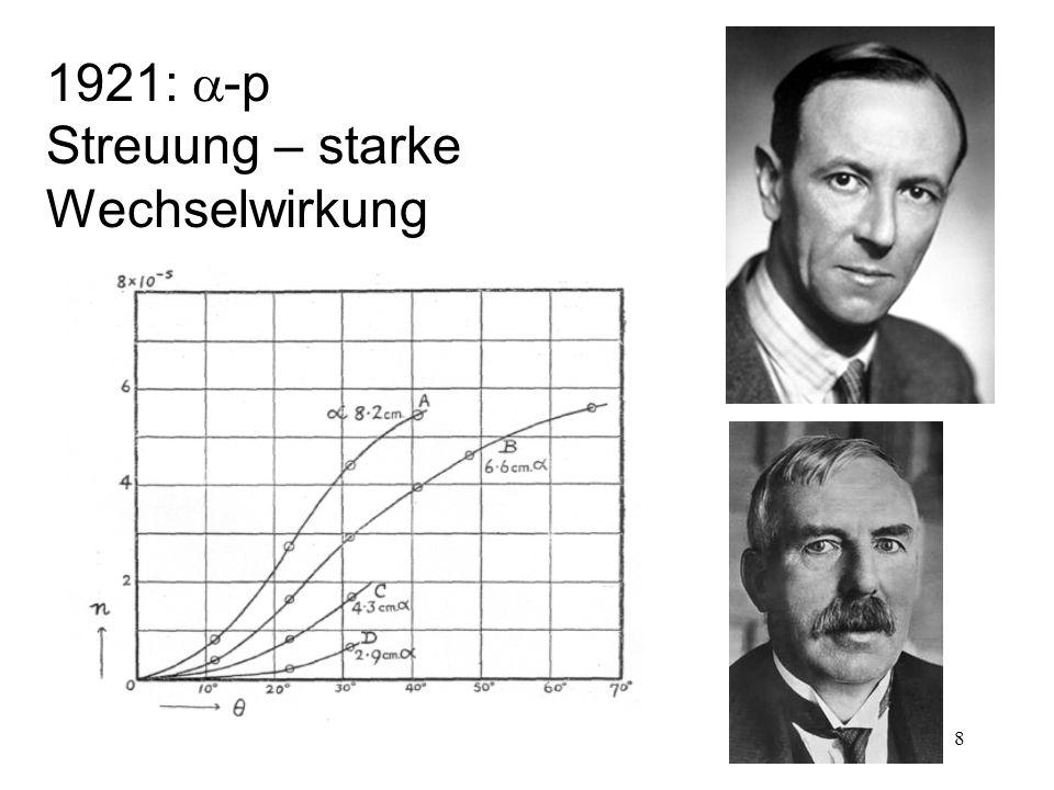1921: a-p Streuung – starke Wechselwirkung