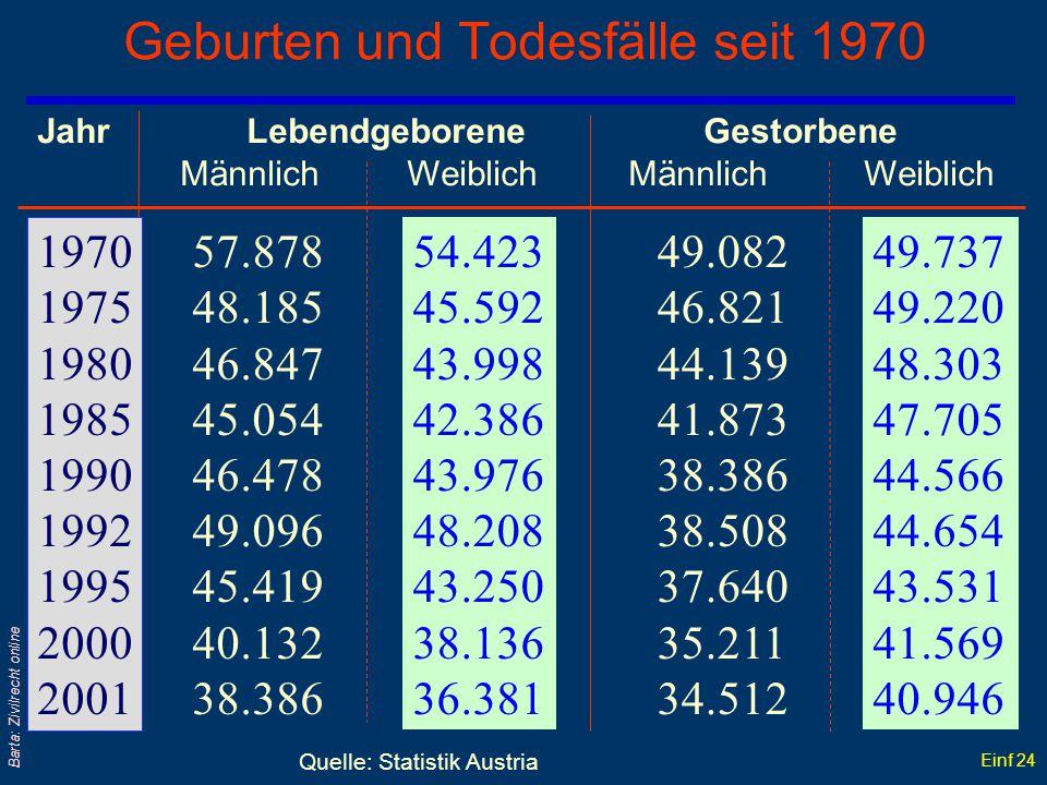 Geburten und Todesfälle seit 1970