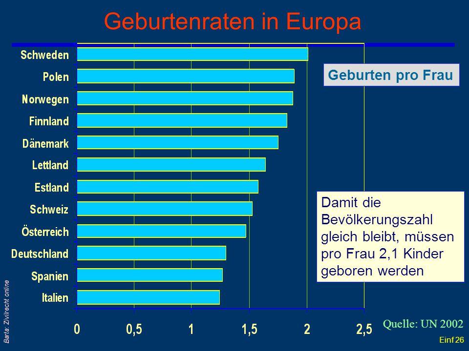 Geburtenraten in Europa