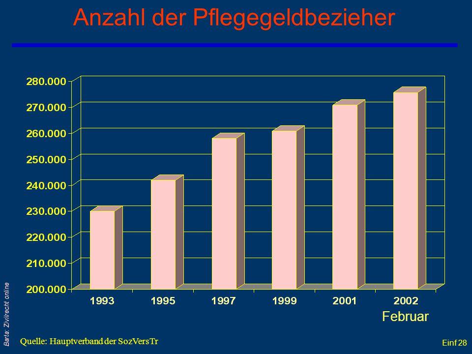 Anzahl der Pflegegeldbezieher