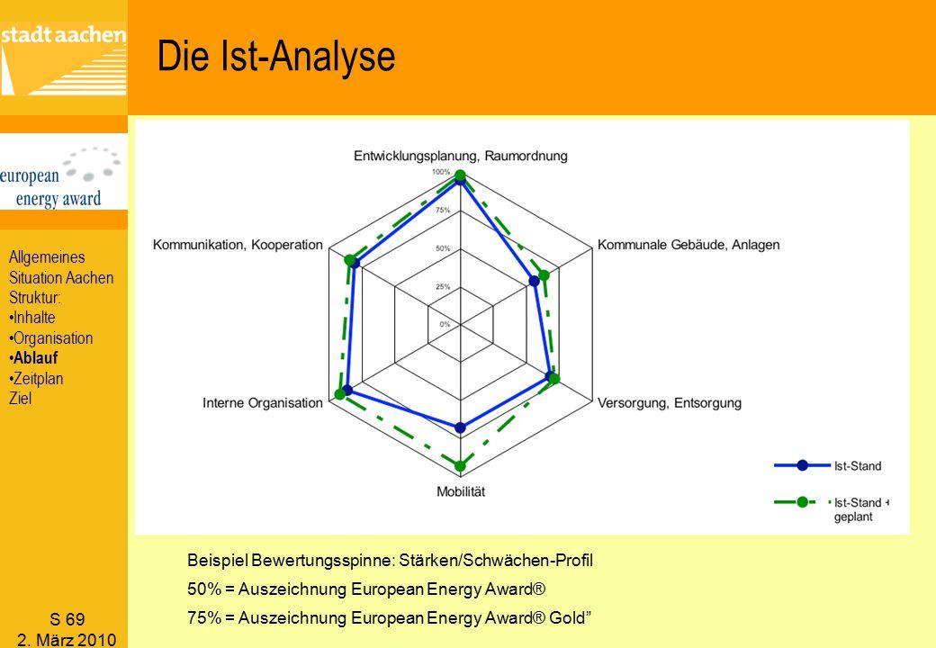 Die Ist-Analyse Allgemeines Situation Aachen Struktur: Inhalte