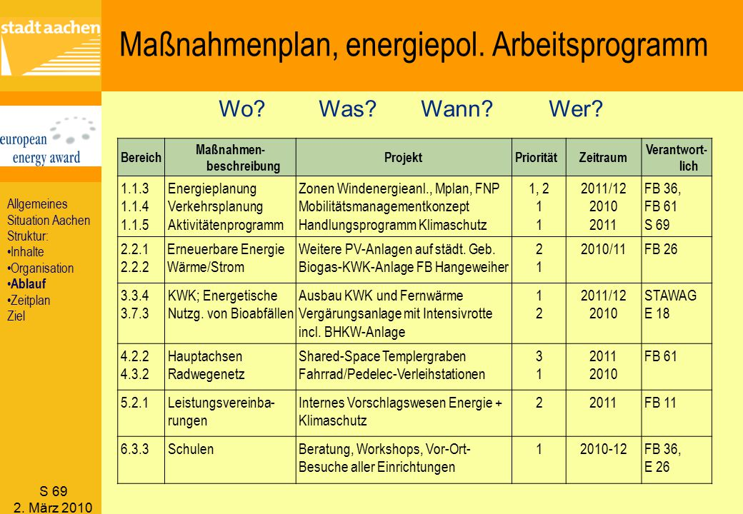 Maßnahmenplan, energiepol. Arbeitsprogramm