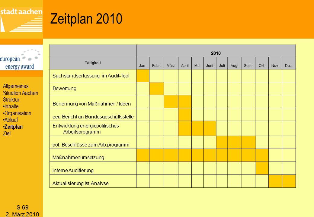 Zeitplan 2010 Allgemeines Situation Aachen Struktur: Inhalte