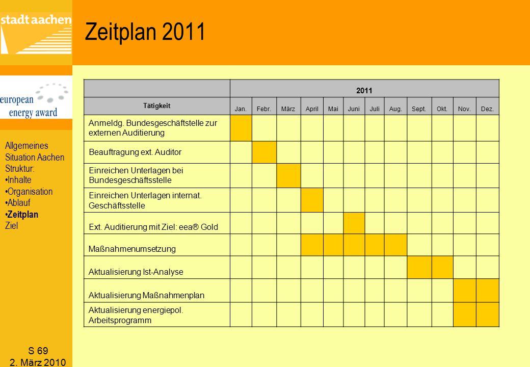 Zeitplan 2011 Allgemeines Situation Aachen Struktur: Inhalte