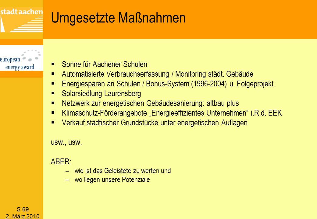 Umgesetzte Maßnahmen Sonne für Aachener Schulen