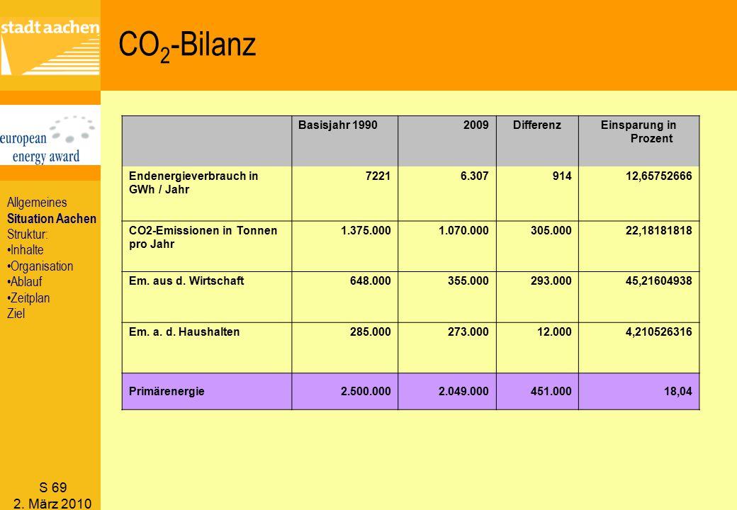CO2-Bilanz Allgemeines Situation Aachen Struktur: Inhalte Organisation