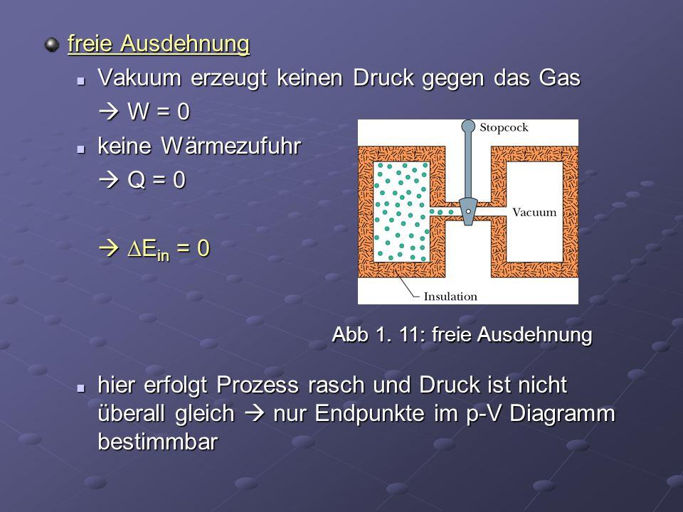 Vakuum erzeugt keinen Druck gegen das Gas  W = 0 keine Wärmezufuhr
