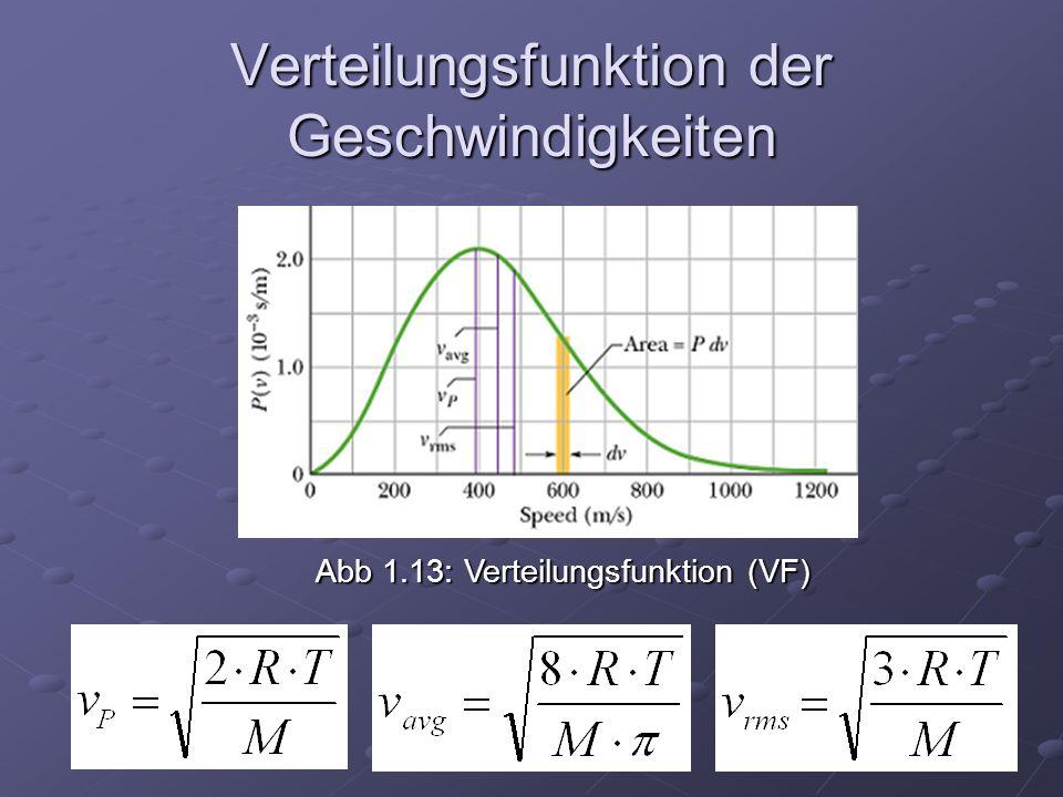 Verteilungsfunktion der Geschwindigkeiten