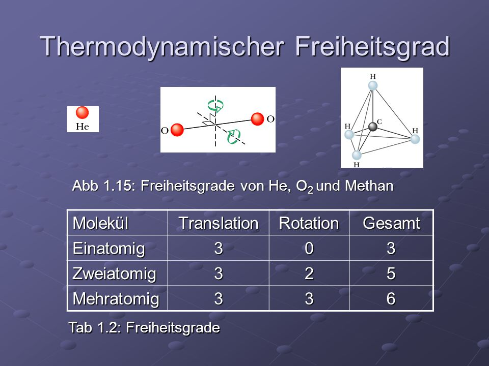 Thermodynamischer Freiheitsgrad