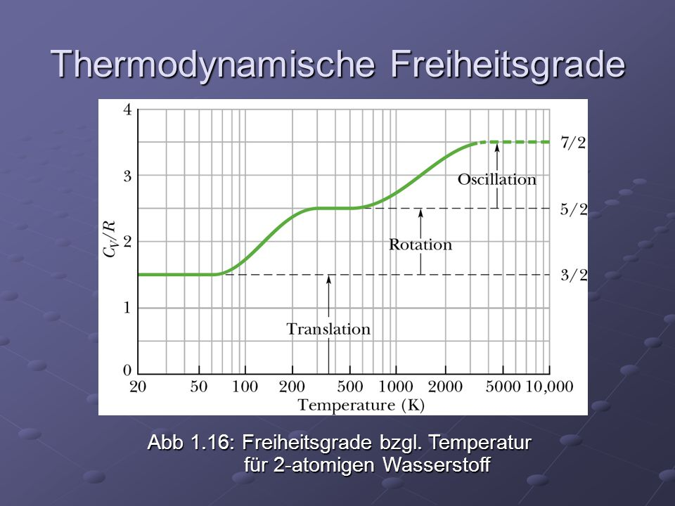 Thermodynamische Freiheitsgrade