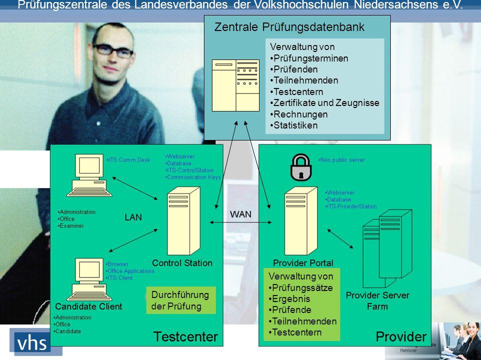 Online Zentrale Prüfungsdatenbank Verwaltung von Prüfungsterminen
