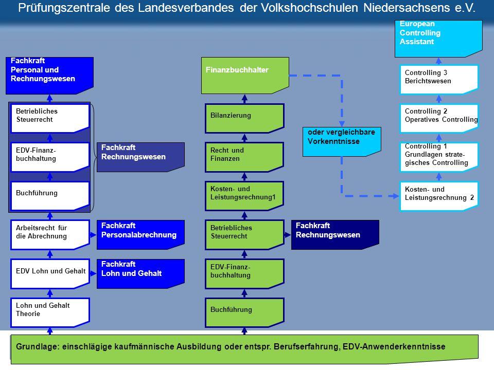 European Controlling. Assistant. Fachkraft. Personal und. Rechnungswesen. Finanzbuchhalter. Controlling 3.